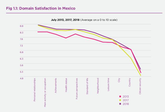 IMAGEN Felicidad de mexicanos aumentó por triunfo electoral de AMLO, según informe Mundial sobre Felicidad
