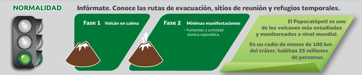 IMAGEN Semáforo alerta volcánica en México, fase verde (Cenapred 2019)