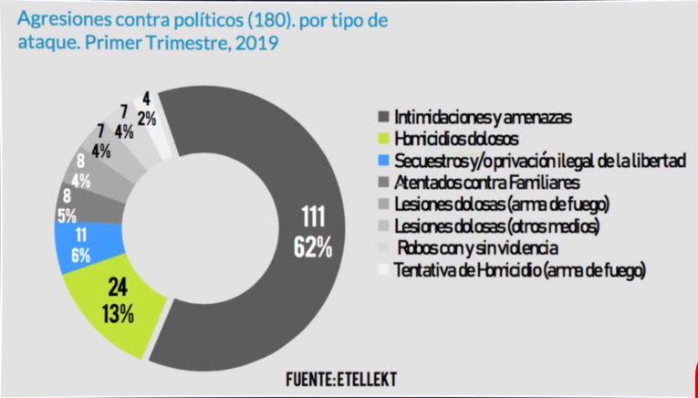 Grafica Agresiones contra políticos en México 30 abril 2019