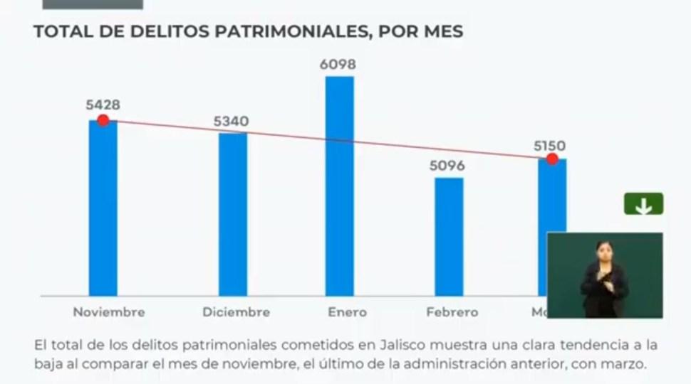 Foto: Baja cifra delitos patrimoniales en Jalisco tras implementación de estrategia de seguridad, 4 abril 2019