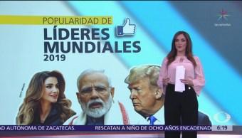 Popularidad de líderes mundiales 2019