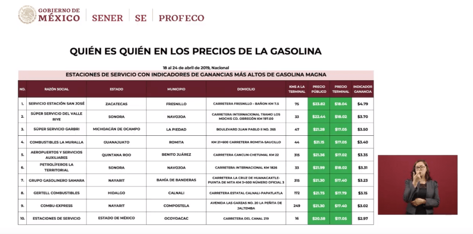 Imagen: Tabla sobre los precios de las gasolinas, 29 de abril de 2019, Ciudad de México