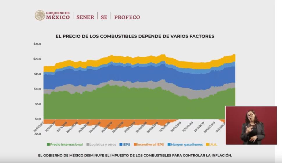 Imagen: Tabla sobre precios de los combustibles e impuestos
