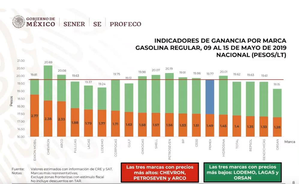 Foto: Gráfica sobre las gasolineras más caras y más baratas, 20 de mayo de 2019, Ciudad de México