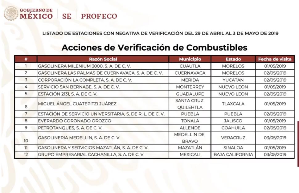 Imagen: Gasolineras que no permitireon ser verificadas, 6 de mayo del 2019, México
