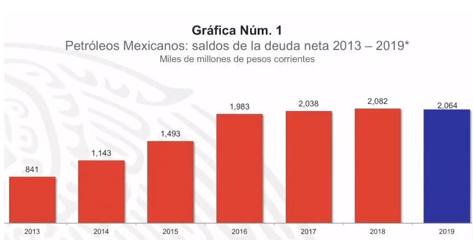Imagen: Crecimiento de la deuda de Pemex, de 2013 a 2019, 13 de mayo de 2019, Ciudad de México