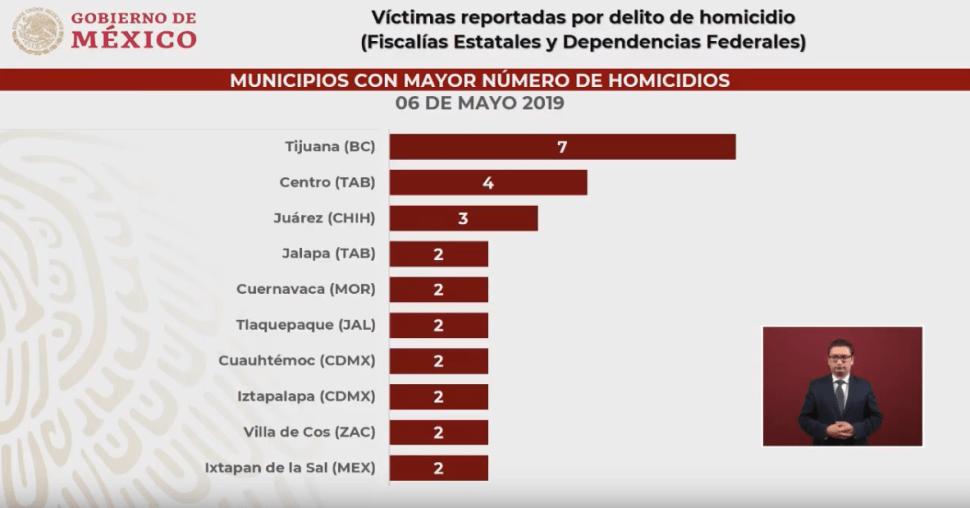 Imagen: Municipios con mayor número de homicidios, 7 de mayo de 2019, México