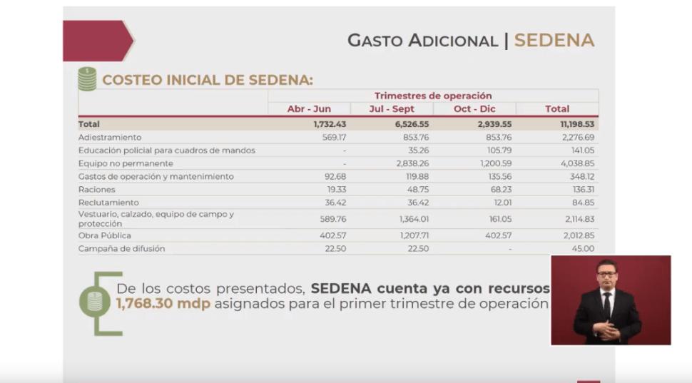 Foto: Gráfica sobre presupuesto de la Guardia Nacional para este año, 9 de mayo de 2019, Ciudad de México