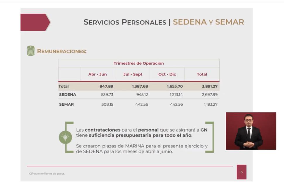 Foto: Gráfica sobre el presupuesto de la Guardia Nacional para este año, 9 de mayo de 2019, Ciudad de México