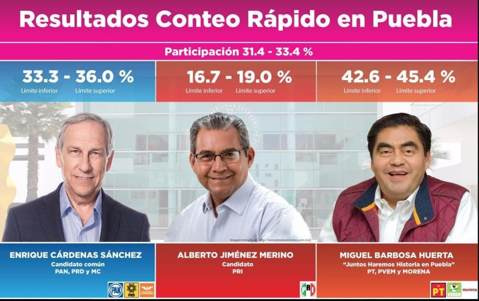 Foto: El conteo Rápido del INE confirma el triunfo de Barbosa en Puebla, el 2 de junio de 2019 (Twitter @INEMexico)