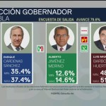 FOTO: Encuesta de salida de Consulta Mitofsky muestra a Barbosa a la cabeza en Puebla, 2 Junio 2019