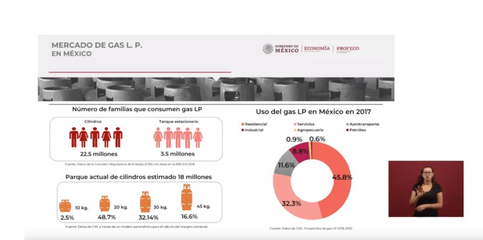 Foto: Más de 22 millones de mexicanos usan cilindros de gas, 17 de junio de 2019, Ciudad de México