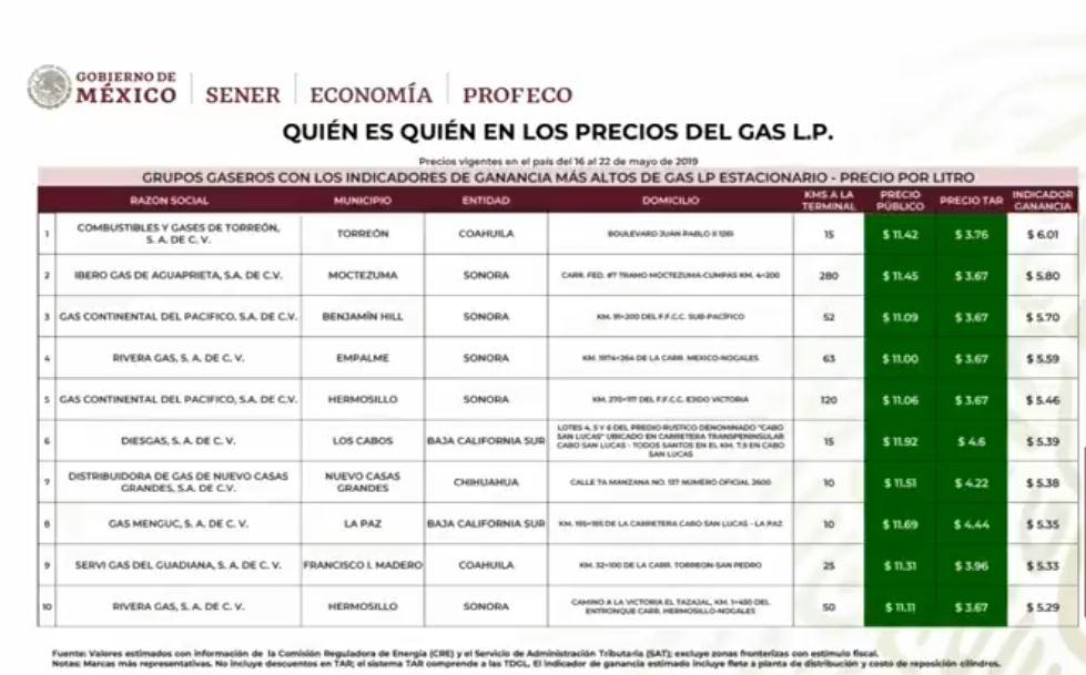 Foto Informe sobre los precios de Gas LP 3 junio 2019