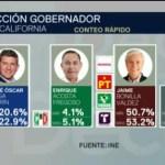 FOTO: Jaime Bonilla encabeza conteo rápido en elección en Baja California, 2 Junio 2019