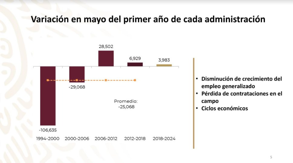 En mayo generalmente ocurre caída de empleo formal: IMSS
