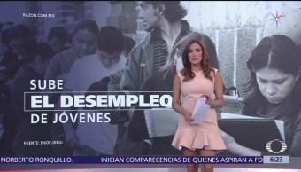 Sube el desempleo de jóvenes en México