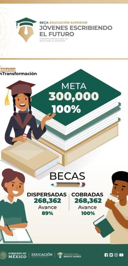 Foto: Infografía sobre Becas para el bienestar Benito Juarez a nivel Superior. 28 de julio 2019