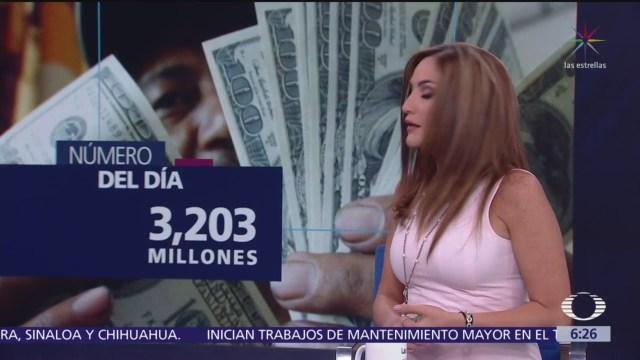 El número del día: 3 mil 203 millones