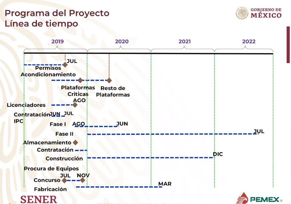 linea del proyecto de la nueva refinería en tabasco