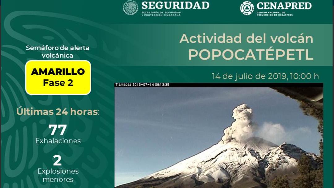 Imagen: El semáforo de alerta continúa en amarrillo fase 2, 14 de julio de 2019 (Twitter @Popocatepetl_MX)