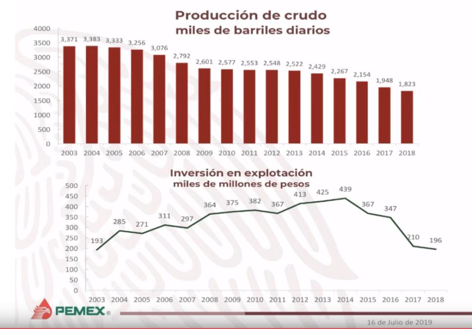 IMAGEN Gráfica de la caída de la producción petrolera en México (YouTube)