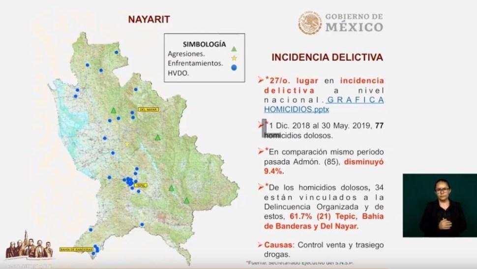 Homicidios dolosos disminuyeron 9.4% en Nayarit durante diciembre 2018 a mayo 2019. (Redes sociales AMLO)