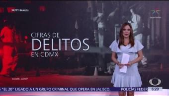 Cifras de delitos en CDMX