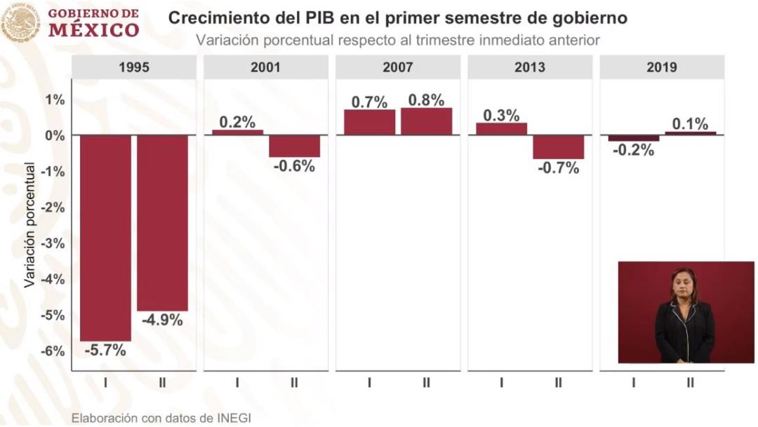 Foto: Gráfica que muestra el crecimiento del PIB en el primer semestre, 1 agosto 2019
