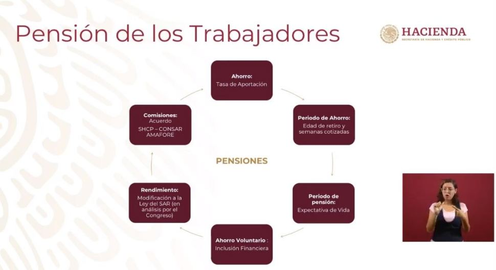 Foto Hacienda anuncia acuerdo para disminuir comisiones de Afores 28 agoto 2019