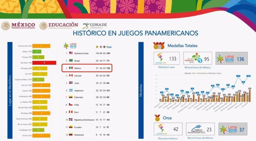 AMLO recibe medalla por parte de deportistas que participaron en los Panamericanos