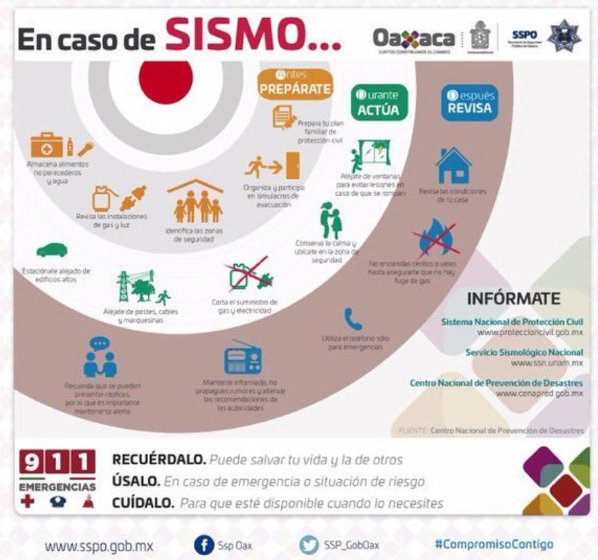 IMAGEN Recomendaciones sobre qué hacer en caso de sismo (SSPO)
