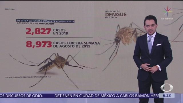 Situación del dengue en México