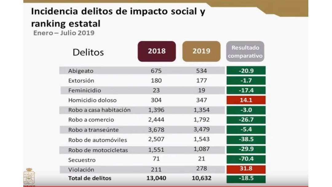 Foto: Tabla de delitos en Tabasco, 23 de agosto de 2019, Tabasco