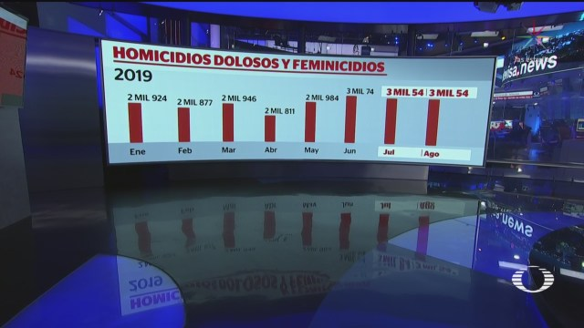 Foto: Aumentan Homicidios Dolosos 2019 México 20 Septiembre 2019