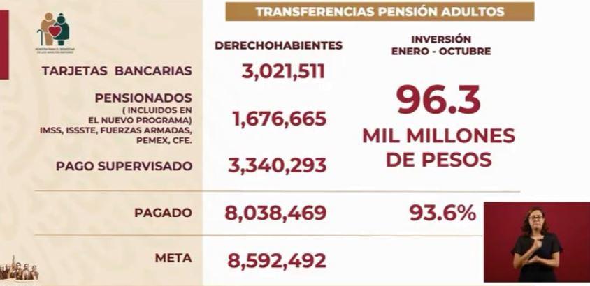 Foto Gobierno federal ha entregado el 93% de pensiones a adultos mayores en 2019 10 septiembre 2019