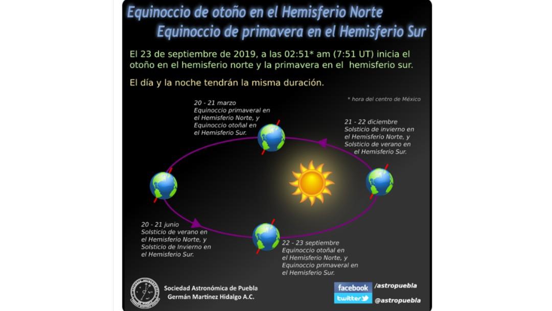 Foto: Gráfico inicio del otoño en Hemisferio Norte y de primavera en Hemisferio Sur, 23 de septiembre de 2019, México