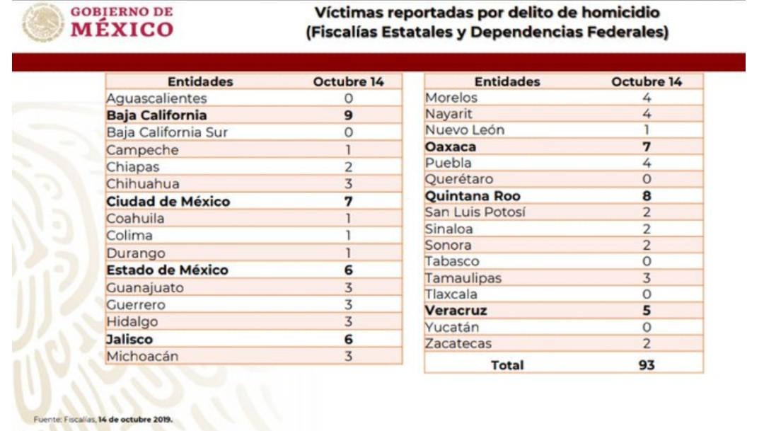 Foto: Aclara AMLO por qué muertos de Aguililla e Iguala no aparecen en registros,16 de octubre de 2019, Ciudad de México