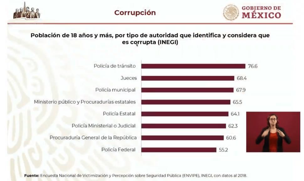 IMAGEN Alfonso Durazo revela cifras de corrupción en México (YouTube)