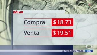 El dólar se vende en $19.51