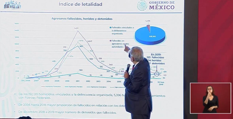 Foto: Tabla sobre índice de letalidad elaborada por el Inegi, 23 octubre 2019