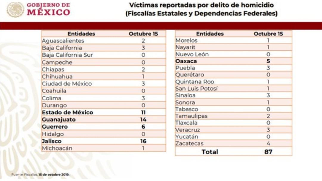 Foto: Aclara AMLO por qué muertos de Aguililla e Iguala no aparecen en registros, 16 de octubre de 2019, México