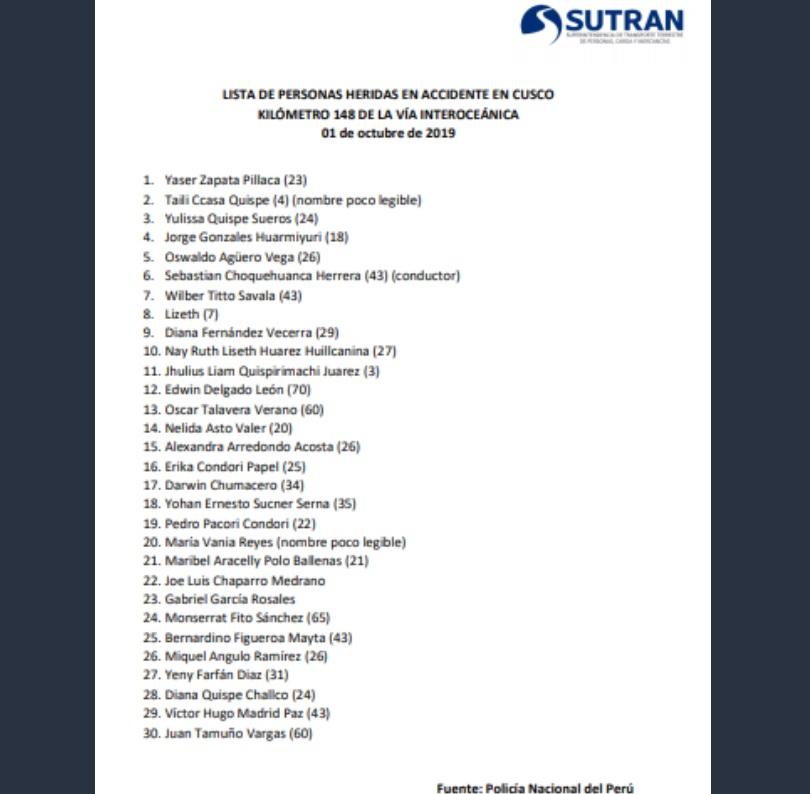 Lista de heridos