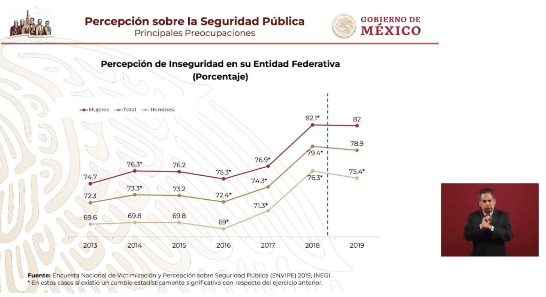 IMAGEN Gráfica sobre la percepción de inseguridad pública en México (YouTube)
