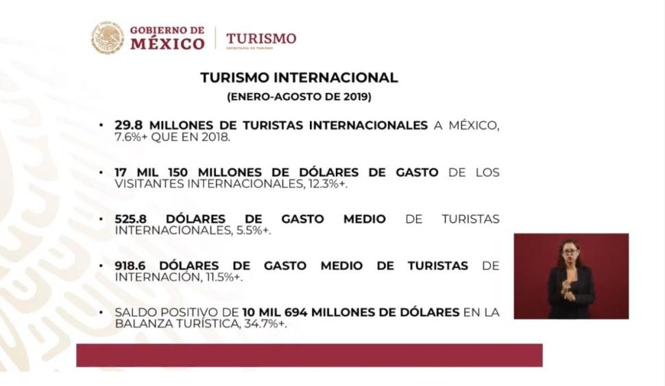 Foto: Cifras del turismo internacional en México, 16 octubre 2019