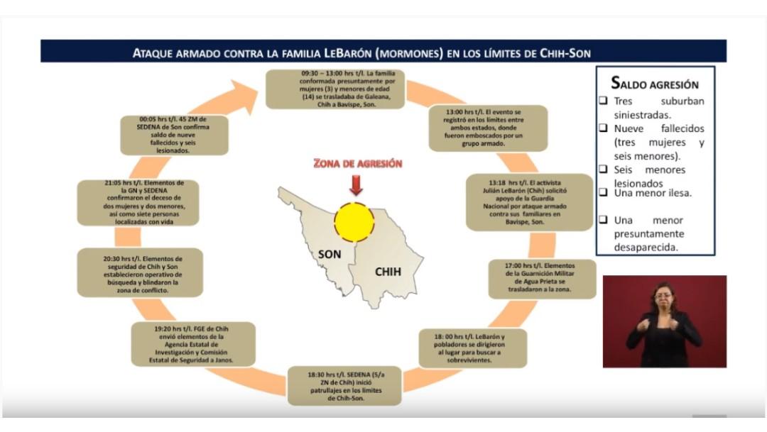 Foto: Cronología del ataque contra familia LeBarón, 5 de noviembre de 2019, Ciudad de México