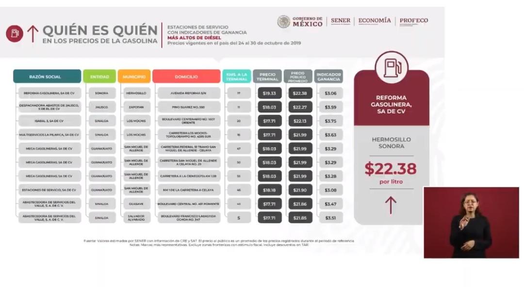 Foto: Gráfico sobre el Quién es quién en los precios de los combustibles. (Presidencia de la República)