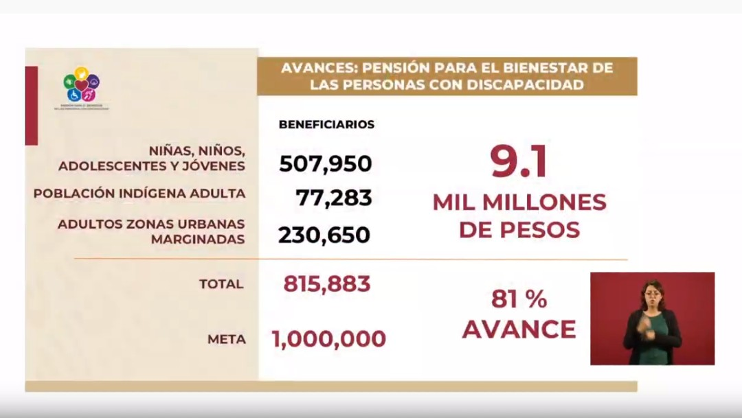 Foto: Gobierno de AMLO: Más de 815 mil personas con discapacidad tienen pensión