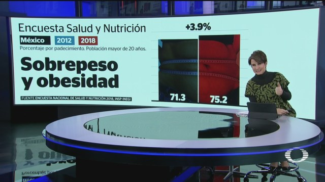 Foto: Sobrepeso Aumenta Mayores 20 Años Inegi 9 Diciembre 2019