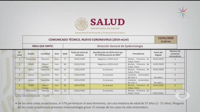 Foto: Coronavirus Cdmx Jalisco Michoacán Posibles Casos 23 Enero 2020