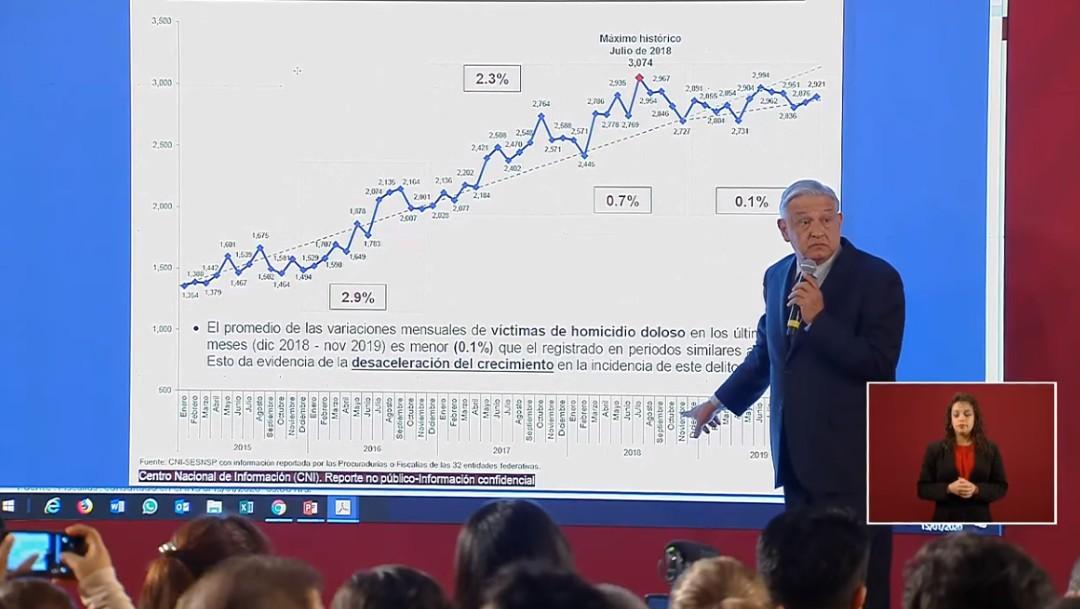 Foto: AMLO: Logramos detener la tendencia al alza en incidencia delictiva